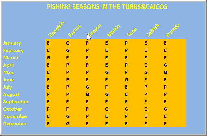 Bonefishing charter around providenciales and on the flats for Fishing forecast calendar
